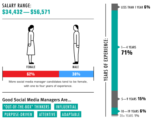 Work as a Social Media Manager